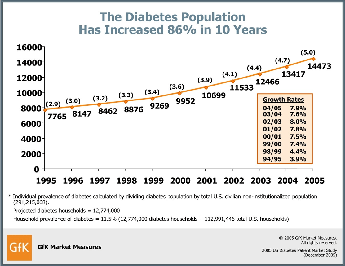 The Diabetes Population has increased 86% in 10 years