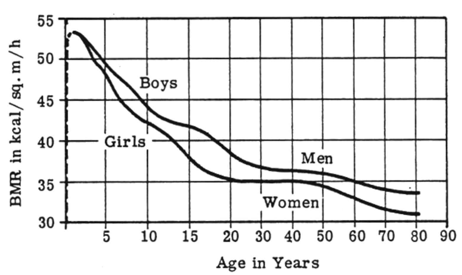 Men's metabolism graph