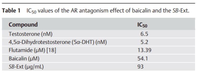 IC50 values of the AR antagonism effect of baicalin and the SB-Ext