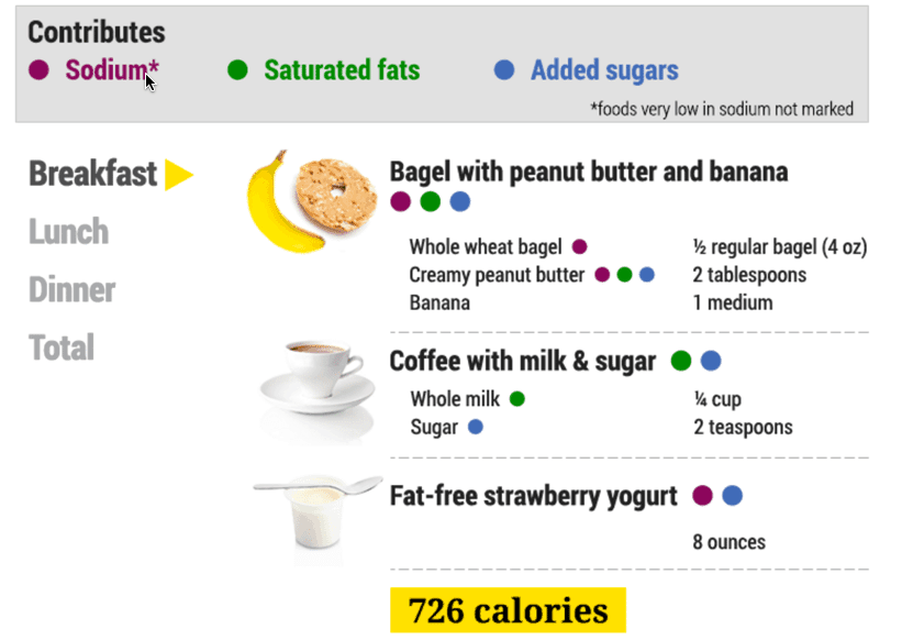 Daily Medical Discoveries - 726 calories, meal sample