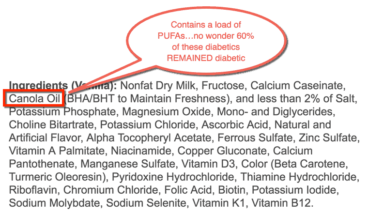 Canola Oil - contains a load of PUFAs... no wonder 60% of these diabetics remained diabetic
