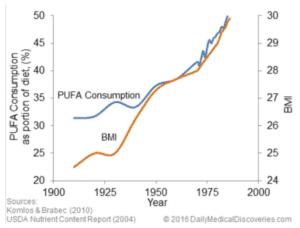 PUFA-Consumption