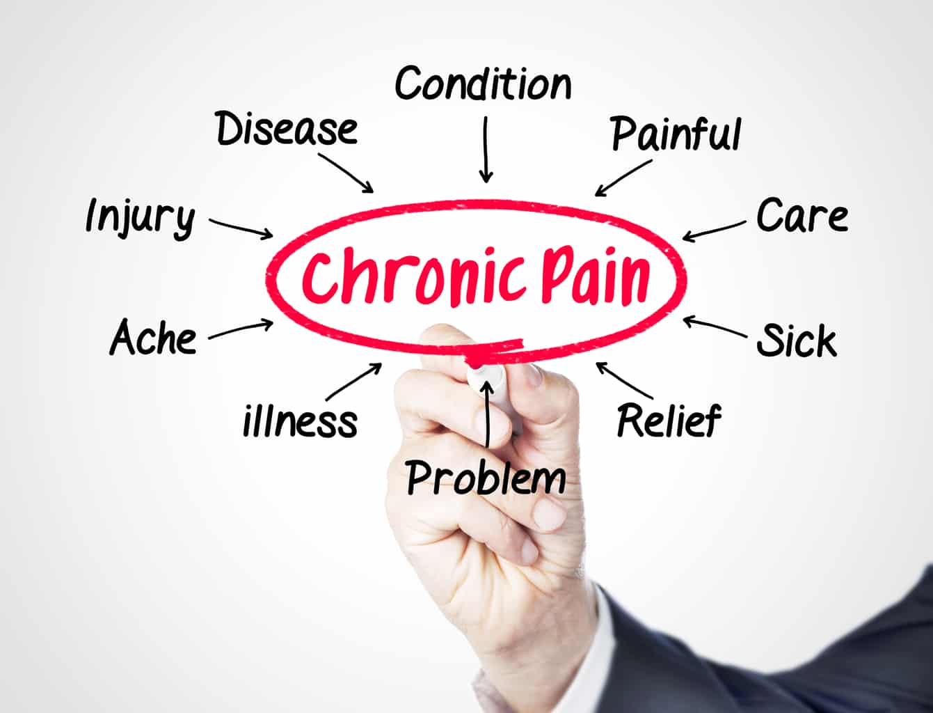 These Overused Harmful Treatments Cause Chronic Pain