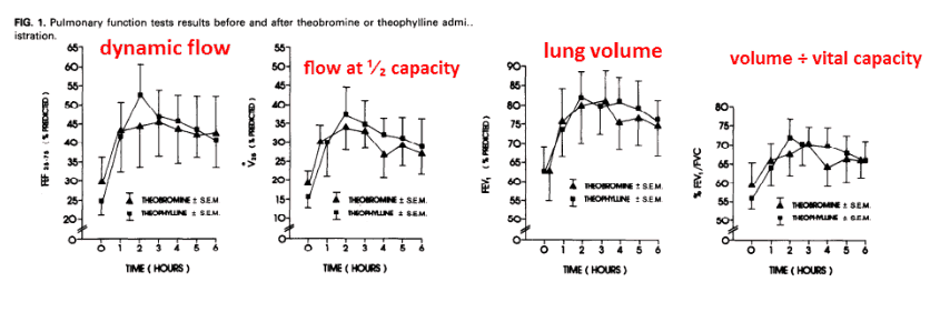 Pulmonary function tests results before and after theobromine and theophylline