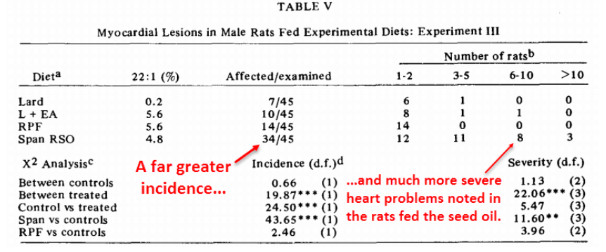 Table V. Myocardial lesions in male rats fed experimental diets