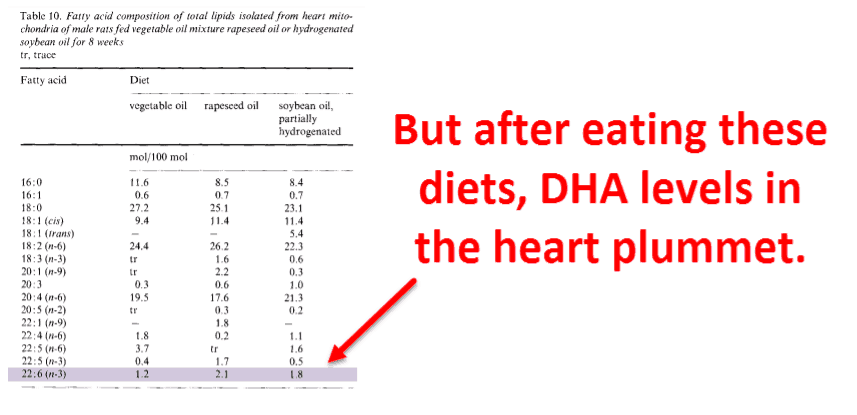 But after eating these diets, DHA levels in the heart plummet.