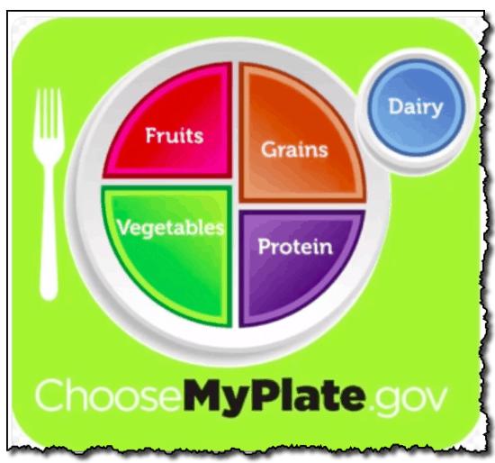 Choosemyplate.gov Quiz Image