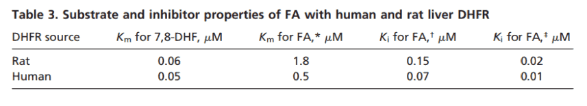 Table 3. Substrate and inhibitor properties of FA with human and rat liver DHFR