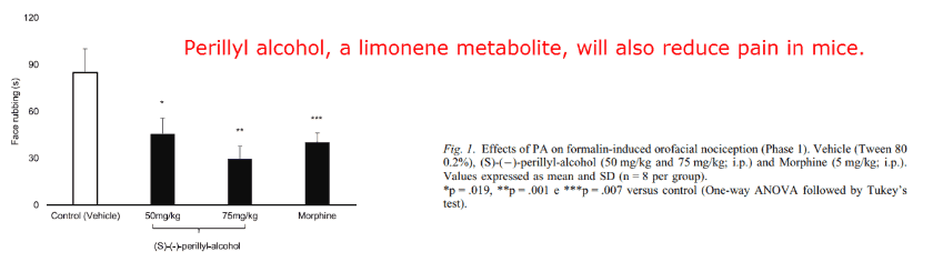 Perillyl alcohol, a limonene metabolite, will also reduce pain in mice
