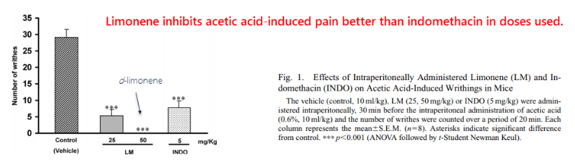 Limonene inhibits acetic acid-induced pain better than indomethacin in doses used