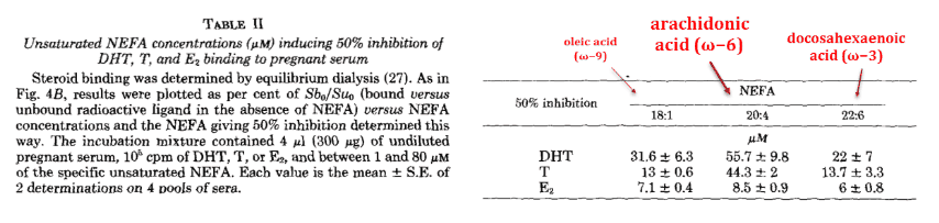 Unsaturated NEFA concentrations including 50% inhibition of DHT, T, E binding to pregnant serum