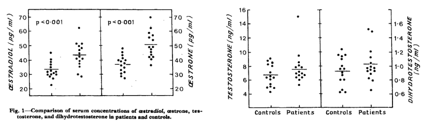 Comparison of serum concentration of estradiol, estrone, testosterone and dihydrotestosterone in patients and controls.