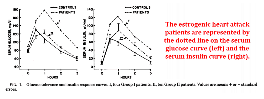 Glucose tolerance and insulin response curves. I, four group I patient. II ten group, ten Group II patients. Values are means + or - standard errors