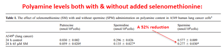 Polyamine levels both with and without added selenomethionine