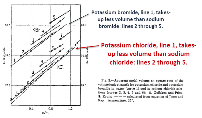 Potassium chloride, line 1, takes up less volume than sodium chloride: lines 2 through 5