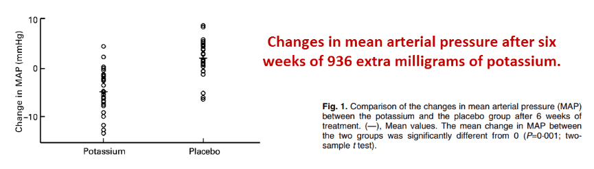 Changes in mean arterial pressure after six weeks of 936 extra milligrams of potassium