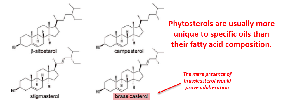 Phytosterols are usually more unique to specific oils then their fatty acid composition