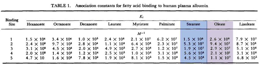 Association constants for fatty acid binding to human plasma albumin