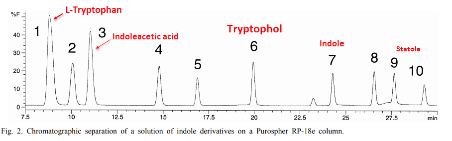 Chromatographic Separation of a solution of indole derivatives on a Purospher RP-18e column