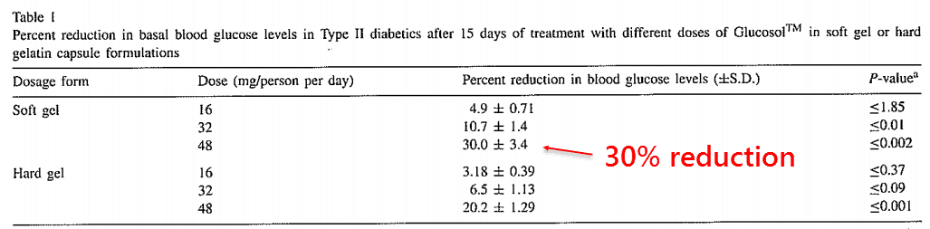 Percent reduction in basal blood glucose levels in Type II diabetics after 15 days of treatment