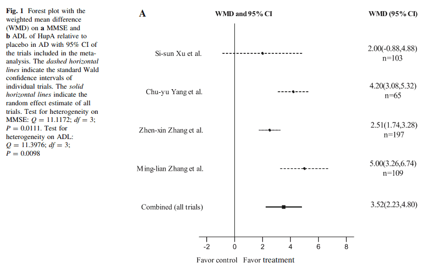 Fig: Forest Plot with weighted difference