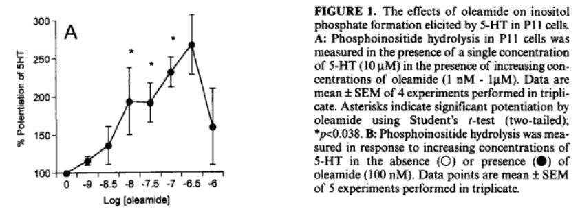 Figure. Effect of oleamide on inositol phosphate fprmation