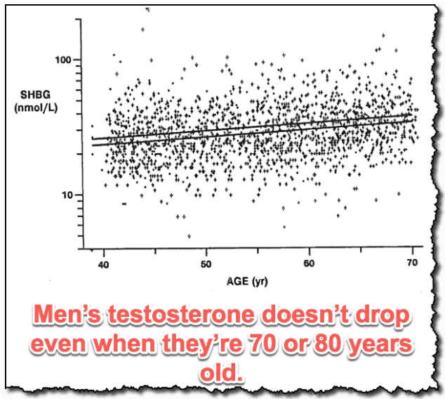 Men's testosterone doesn't drop even when they're 70 or 80 years old.