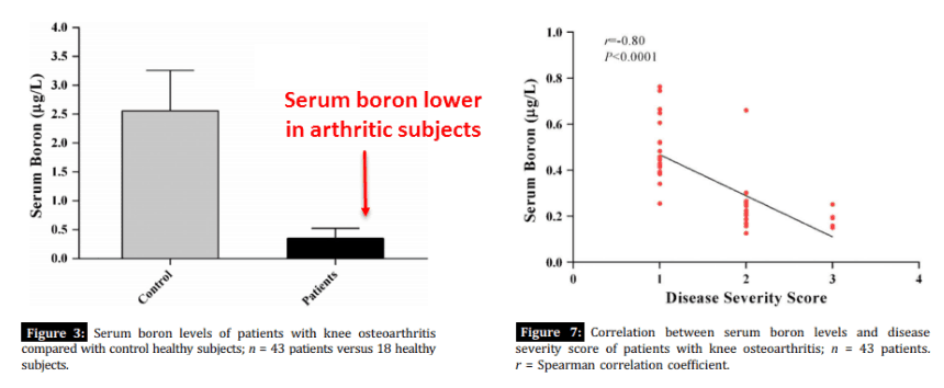 Figure 3 and Figure 7. Serum boron lower in arthritic subjects