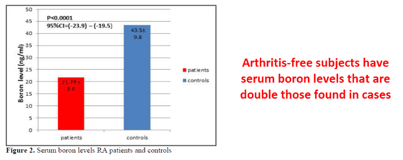 Figure 2. Arthritis-free subjects have serum boron levels that are double those found in cases